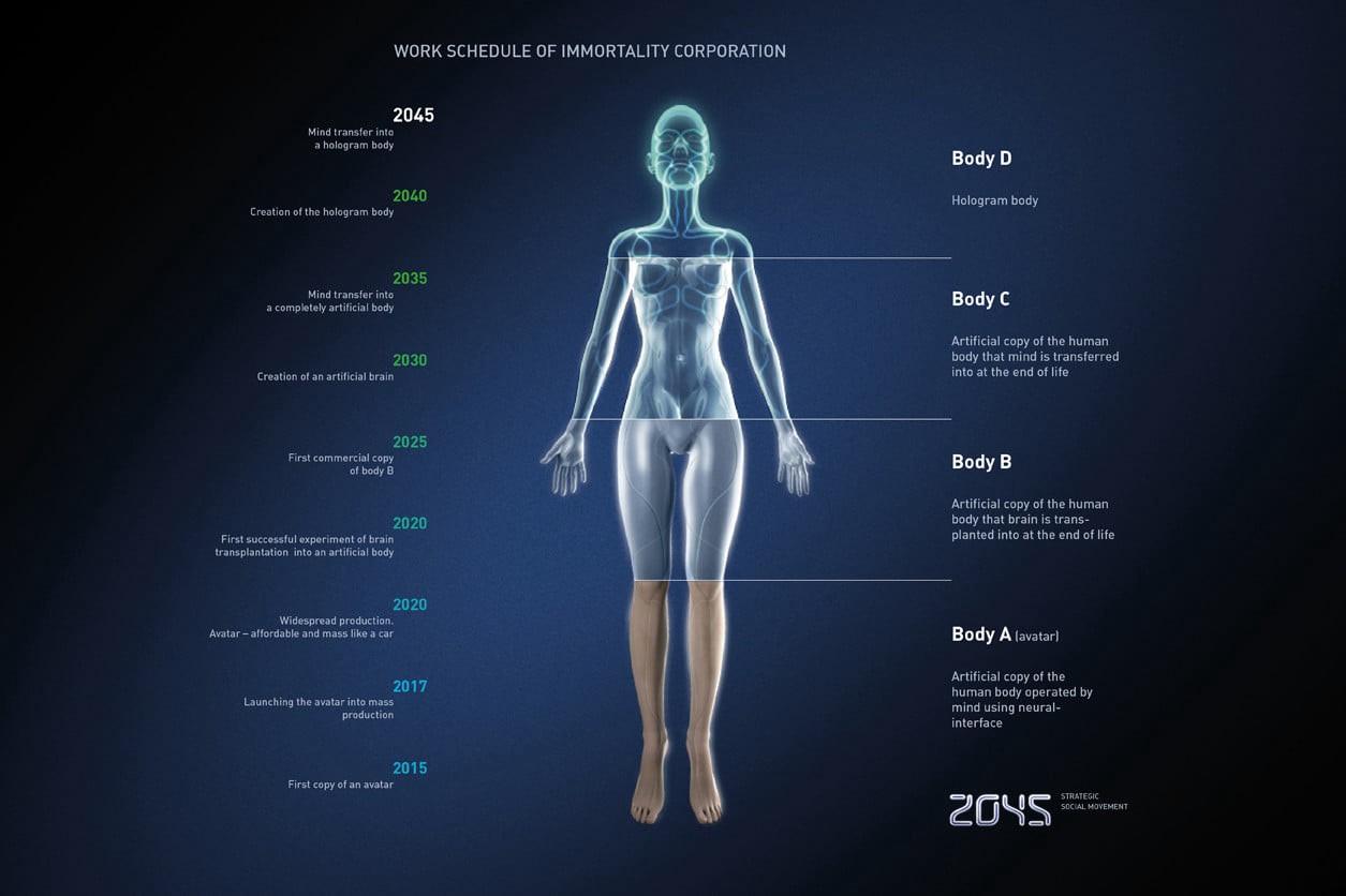 Proyección temporal de la Iniciativa 2045