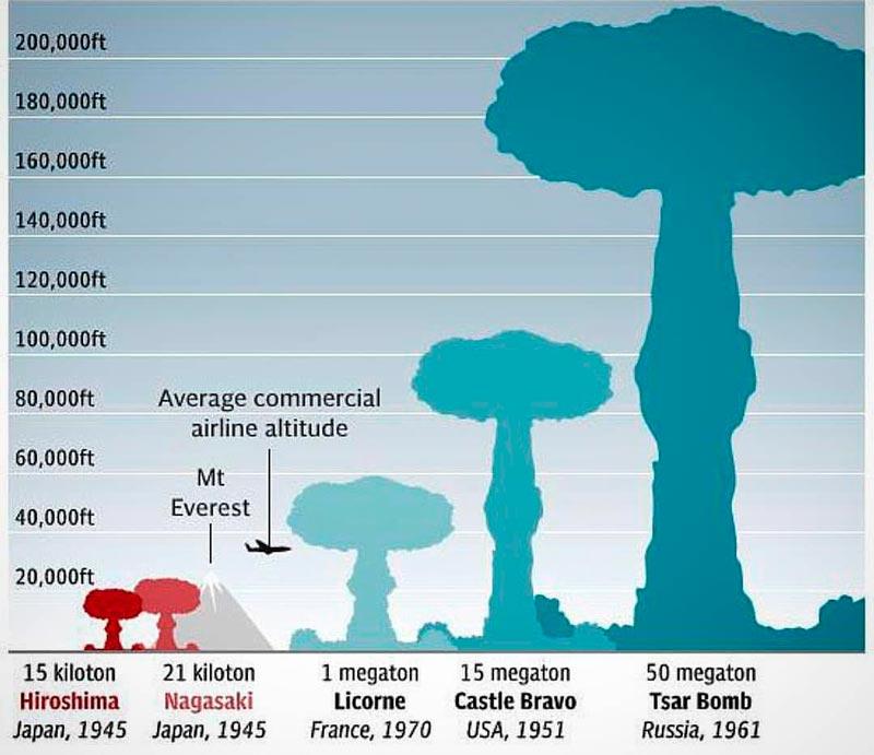 Comparativa de poder de destrucción entre la Bomba del Zar y otras bombas nucleares