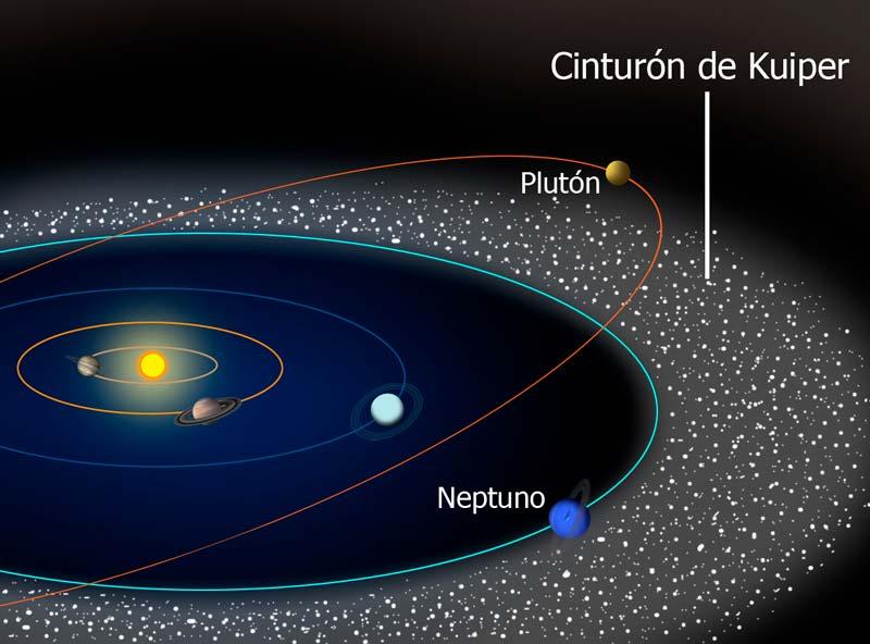 La órbita de Plutón en el Sistema Solar