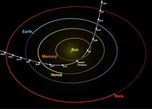 La trazada de la órbita del Oumuamua, muy diferente al comportamiento habitual dada la gravedad generada por el Sol