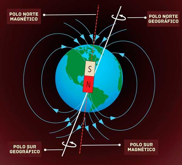 La disposición del magentismo de la Tierra y su relación con el eje de rotación