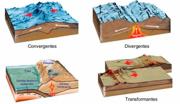 Tipos de movimiento y contacto entre las placas tectónicas