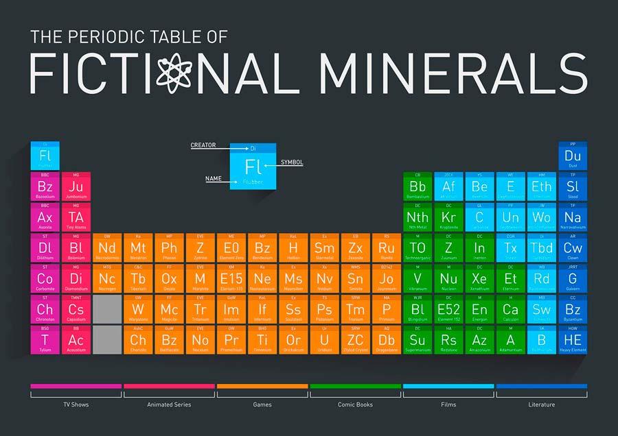 La tabla periódica imaginaria de los elementos químicos de la ciencia ficción
