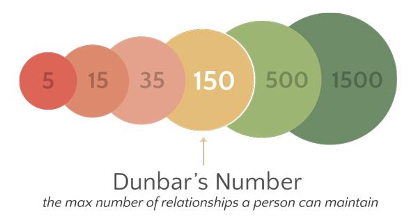 Número de Dunbar